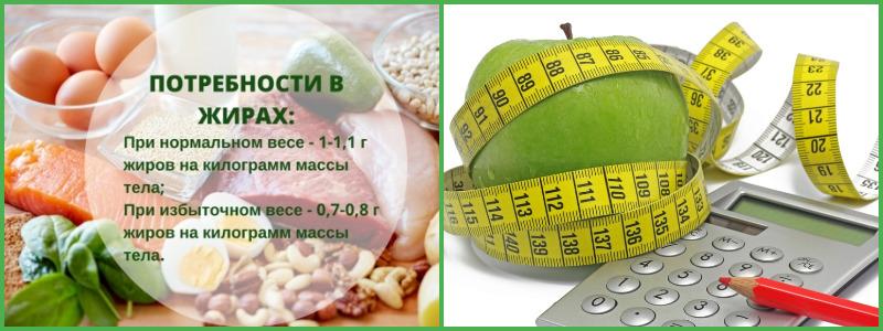 БЖУ для похудения женщине. Процентное соотношение